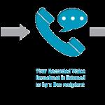 Giải pháp IVR/Voice Broadcasting xác nhận đơn hàng